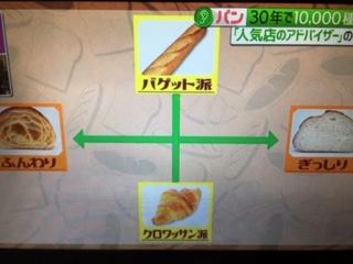 林先生が驚く初耳学 パンのテスト
